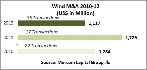 11035_mercomcapitalwindmafunding10-12chart The Biggest Wind Energy Deals Of 2012
