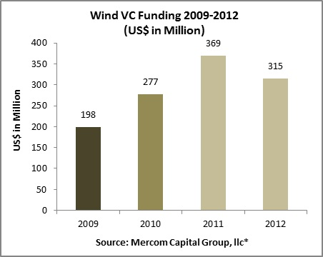 11035_mercomcapitalwindvcfunding09-12chart The Biggest Wind Energy Deals Of 2012