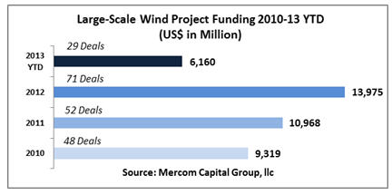 11434_mercom_pfunding First-Quarter Results Show Wind Sector Experienced Robust Funding Activity