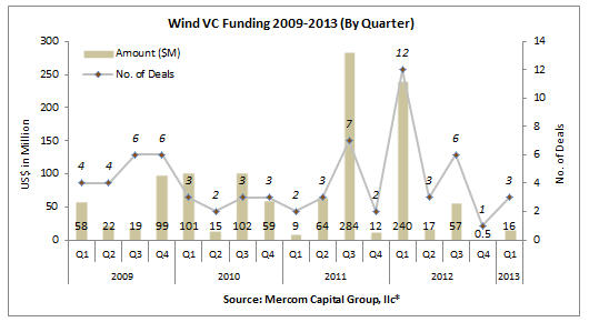 11434_mercom_vc First-Quarter Results Show Wind Sector Experienced Robust Funding Activity
