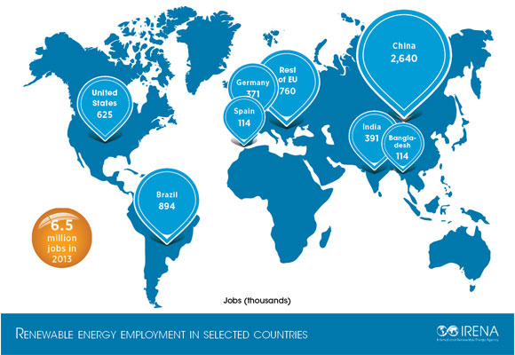 12969_irena_2 Global Wind Power Sector Created 80,000 More Jobs Last Year