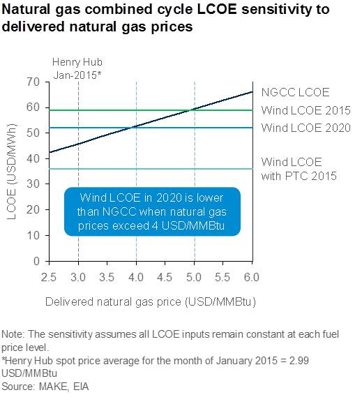 14119_natural_gas_price_lcoe_graphic_with_title_and_notes.jpg
