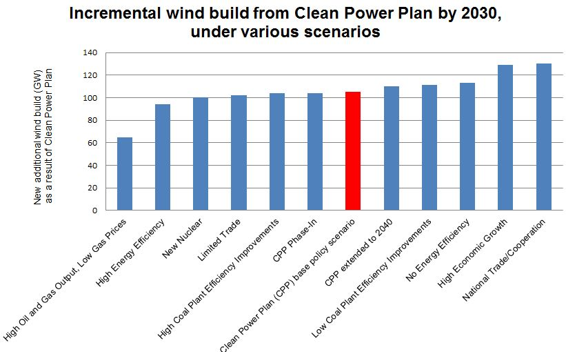 14275_goggin-2 EIA Analysis: Wind Energy Is The Lowest-Cost Option For Reducing Carbon Emissions