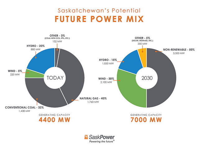 With Strong Focus On Wind, SaskPower Sets 50% Renewables Goal
