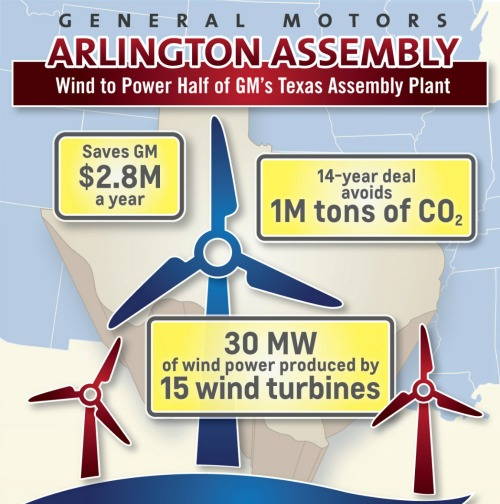 GM To Power Texas Assembly Plant With Wind Energy