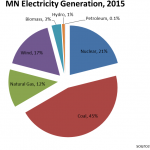 Minn. Sees 14% Increase In Wind-Generated Power Over Last Decade