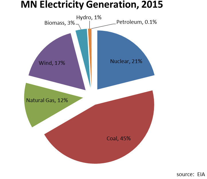 minnesota-data Minn. Sees 14% Increase In Wind-Generated Power Over Last Decade