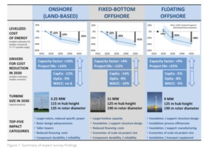 chart-1-300x222 Experts Anticipate Significant Cost Reductions For Wind Energy