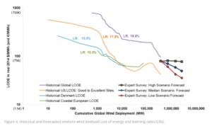 chart-4-300x185 Experts Anticipate Significant Cost Reductions For Wind Energy