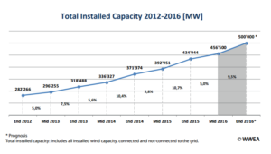 WWEA-300x170 WWEA: Global Wind Expected To Reach 500 GW By Year-End