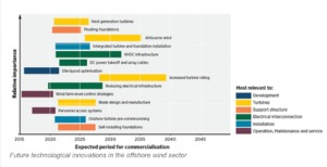 chart-5-1-300x154 IRENA: Falling Costs, Tech Innovations Will Boost Offshore Wind