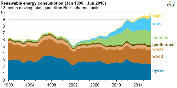 chart2 U.S. Energy-Related CO2 Emissions Hit 25-Year Low: EIA