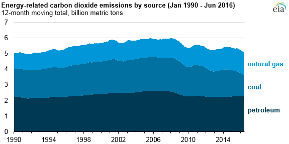 main U.S. Energy-Related CO2 Emissions Hit 25-Year Low: EIA
