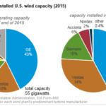 EIA Says Three Turbine OEMs Dominate U.S. Wind Generating Capacity
