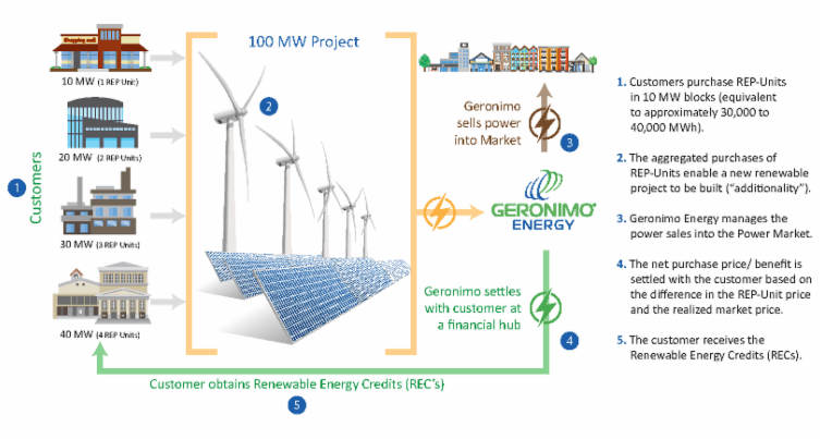 3604ff15-fe72-43ff-b054-c33c9f2227d9 Geronimo Offers Renewables Purchasing Program With Shorter Contracts