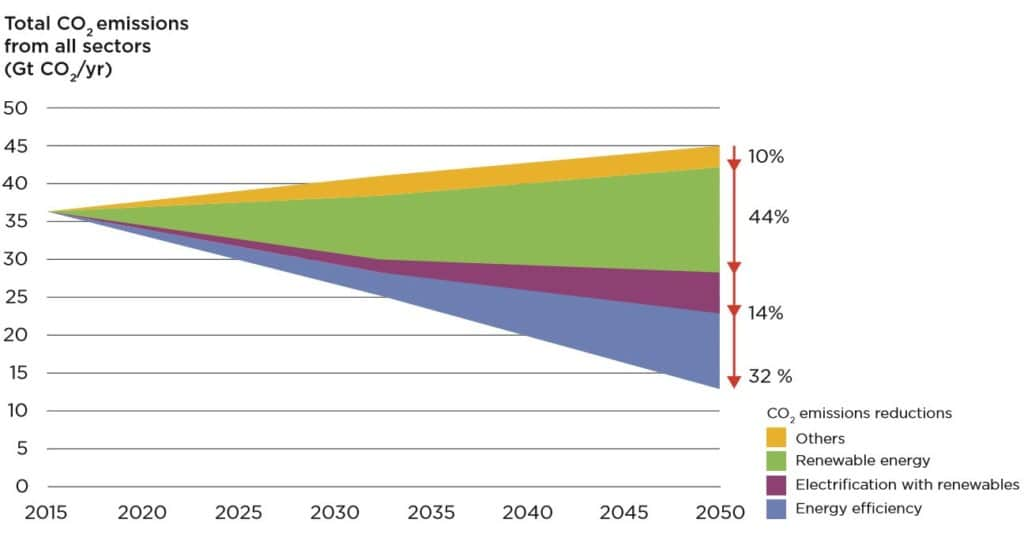 How To Decarbonize The Energy Sector: Significantly Ramp Up Renewables
