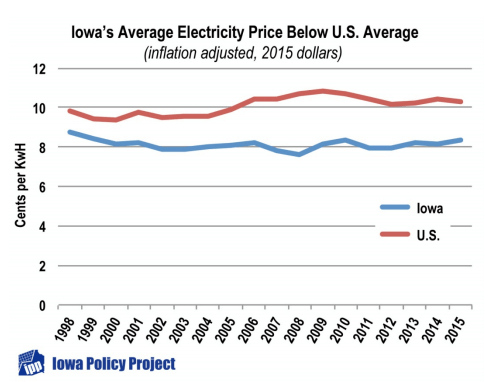 iowa average electricity price inflation