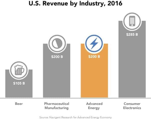 prnewswire2-a.akamaihd Cheers To That: U.S. 'Advanced Energy' Revenue Double That Of Beer Industry