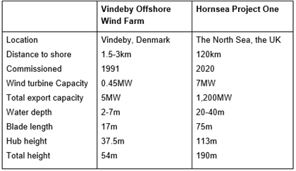 vindeby offshore wind farm