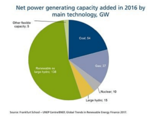 net-power-generating-capacity-300x234 Report: Renewables Added Nearly 140 GW To Global Capacity In 2016