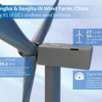 GE Lands Nearly 200 MW Wind Deal In China