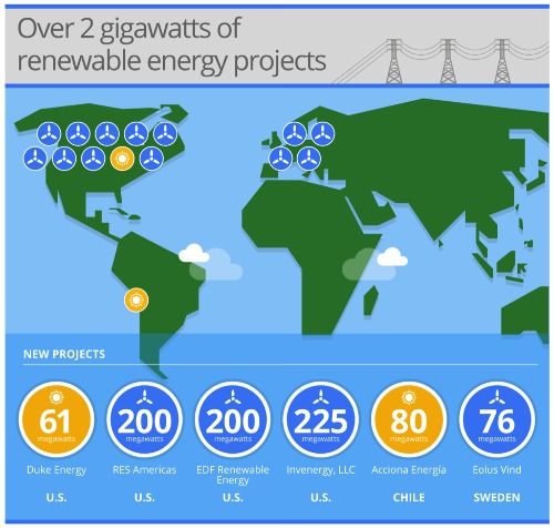 Google Nearly Doubles Renewable Energy Portfolio With New PPAs
