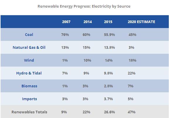 NSP Wind Power Helps Nova Scotia Set Renewable Energy Record