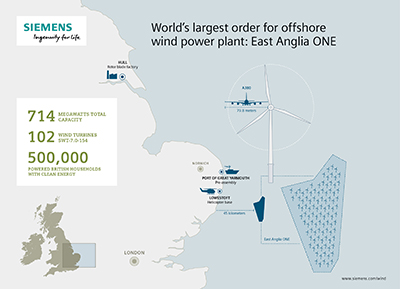 IG2016040023WPEN_072dpi Siemens Reels In Big Offshore Order From ScottishPower Renewables