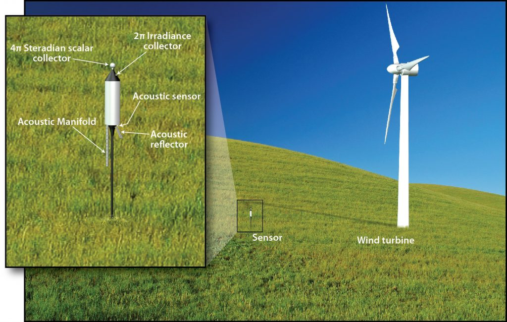 MIME-Wind-Turbine-Sensor-1024x650 Patented Wind Turbine Monitor Unveiled By Massachusetts Nonprofit