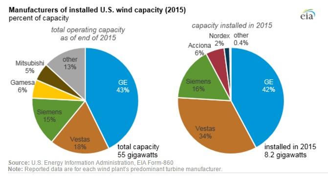 EIA EIA Says Three Turbine OEMs Dominate U.S. Wind Generating Capacity
