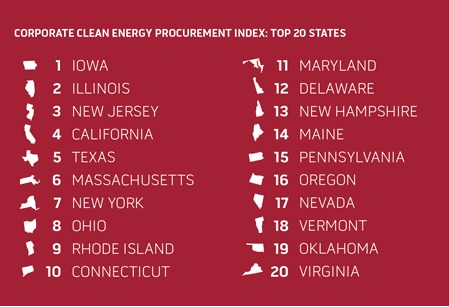 Report: The More Clean Energy A State Has, The More It Attracts Big Businesses