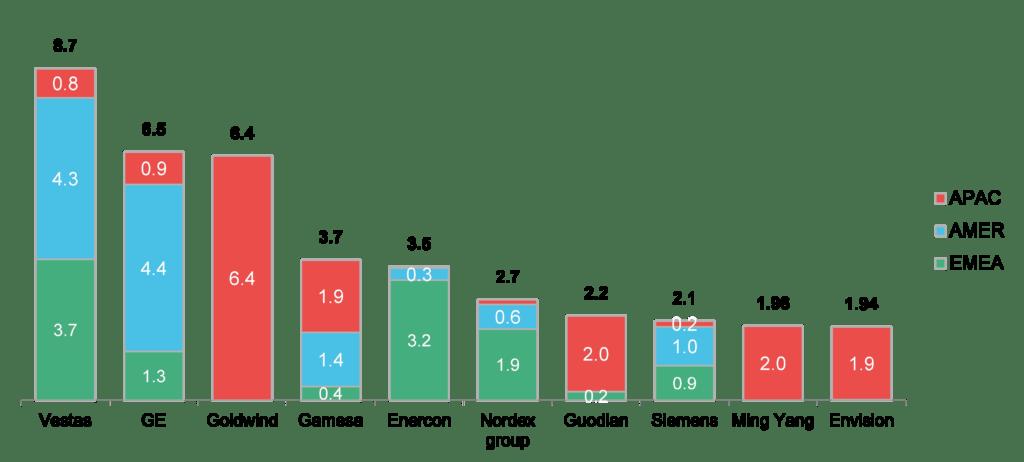 VG9wIDEwIE9uc2hvcmUgTWFudWZhY3R1cmVycy5wbmc-1024x462 BNEF's Wind Turbine Rankings: 2016 Was 'All About Mergers'