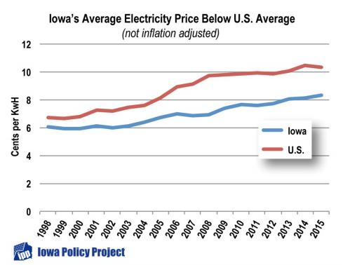 iowa average electricity price