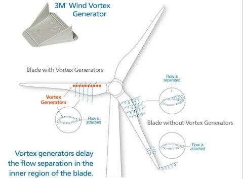 3M_WVG_Image EDF RS Bringing 3M Wind Vortex Generators To U.S. Projects