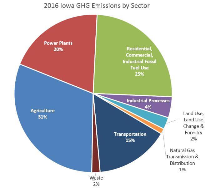 2016_ghg_pie DNR: Wind Helps Iowa Reduce GHG Emissions Statewide