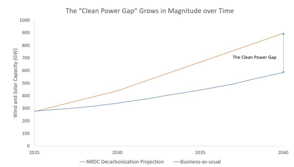 clean power gap