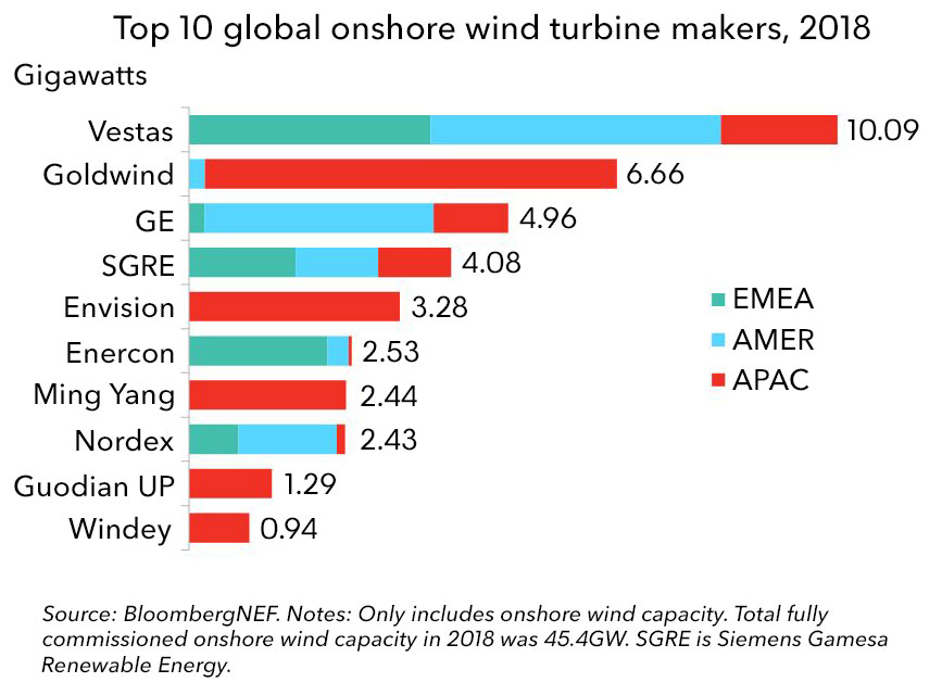 Vestas Leads 'Big Four' Turbine Makers For Onshore Wind