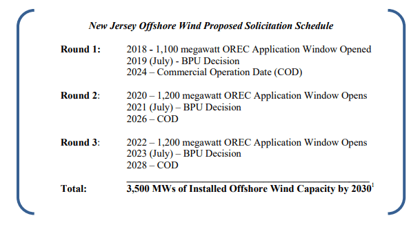 New Jersey BPU: Here's How Far We've Come On Offshore Wind