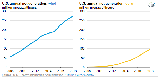 EIA: U.S. Renewable Electricity Generation Has Doubled In 10 Years