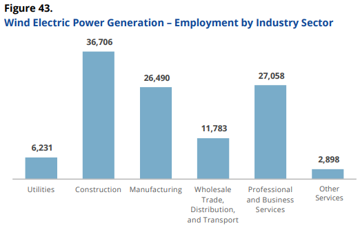 Clean Energy Jobs Grew 3.6% In 2018, With Wind Employment Thriving