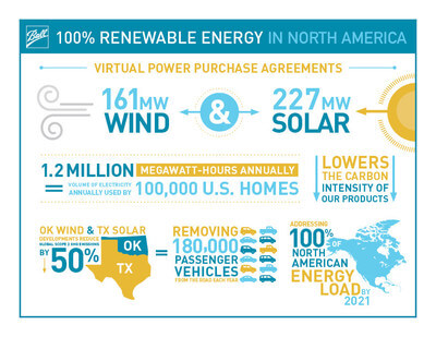 Ball Corp  Signs 388 MW Wind, Solar Deals - North American Windpower