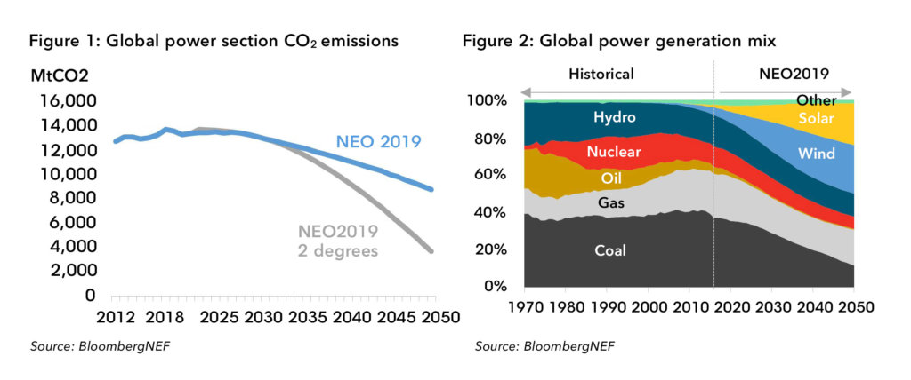 BNEF Predicts 50% Wind- And Solar-Powered Grid By 2050