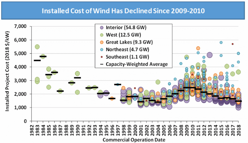 DOE Report Confirms Wind Energy Costs At All-Time Lows