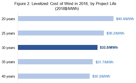 Berkeley Lab: Expected Useful Life Of Wind Farms Keeps Rising