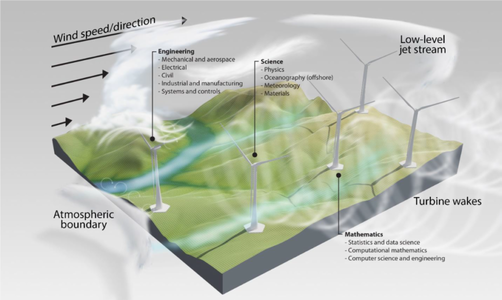 Three Scientific Challenges That Must Be Addressed For Wind To Realize Full Potential